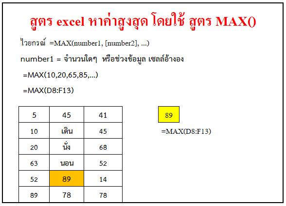 สูตร excel หาค่าสูงสุด โดยใช้สูตร Max